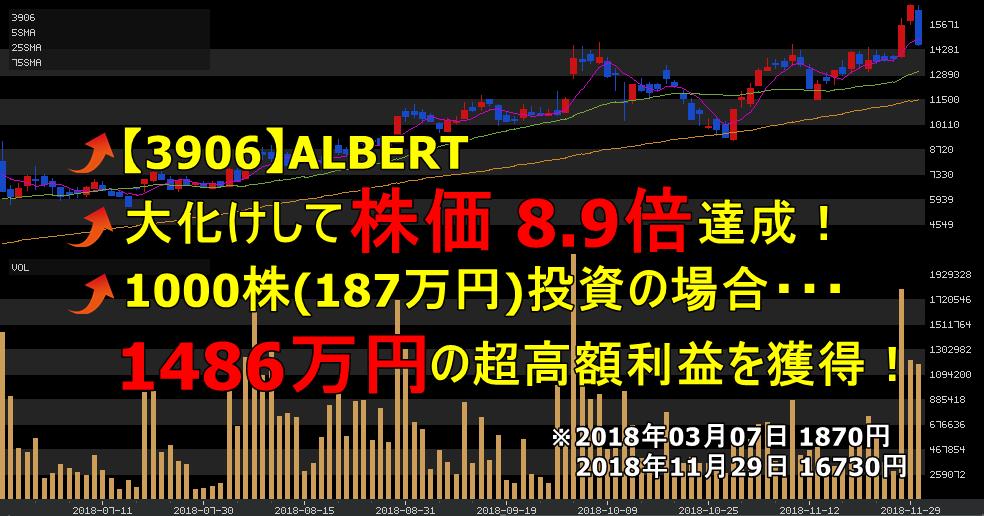 投資顧問ベストプランナー 【3906】ALBERT