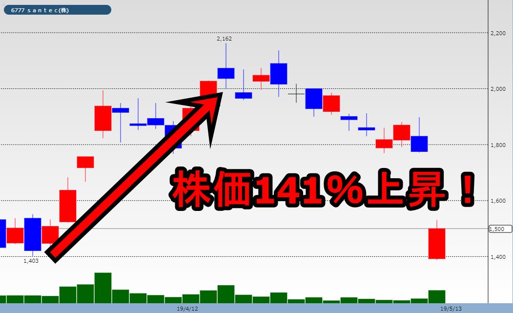TMJ投資顧問【6777】santec