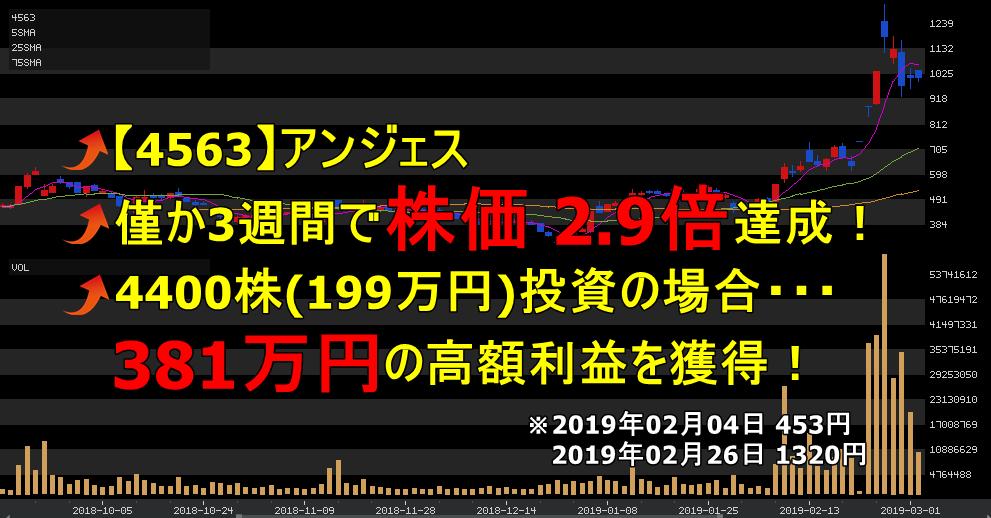 雅投資顧問の実績  【4563】アンジェスの株価チャート