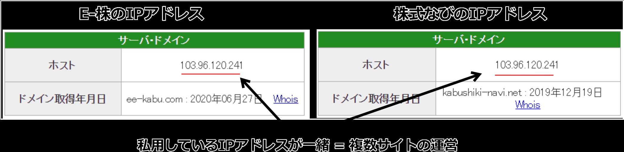 E-株のIPアドレス比較