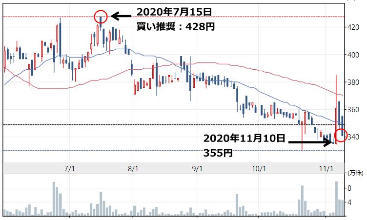 UEXの株価チャート