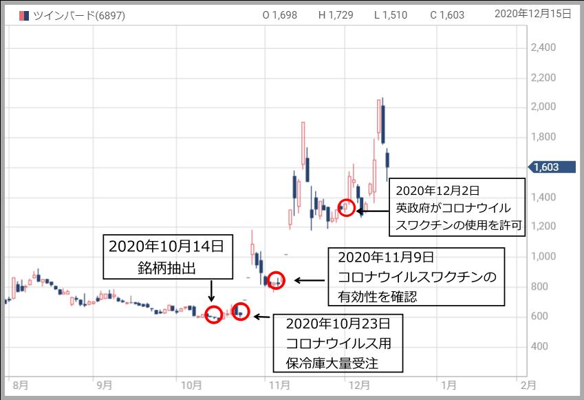 ツインバードの株価