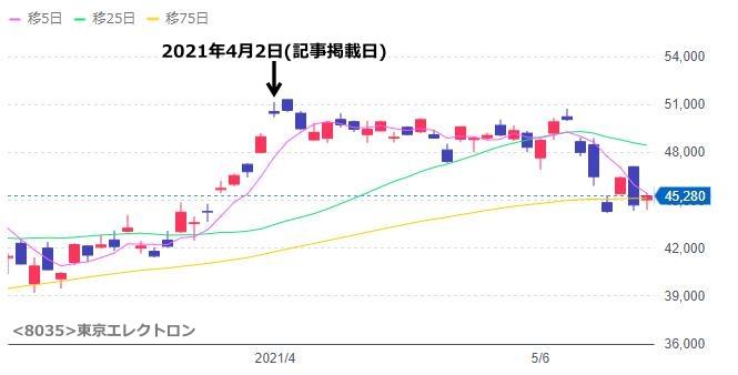 (8035)東京エレクトロンのチャート
