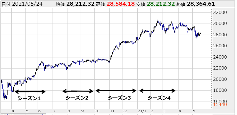 あすなろ投資顧問と同時期の日経平均株価