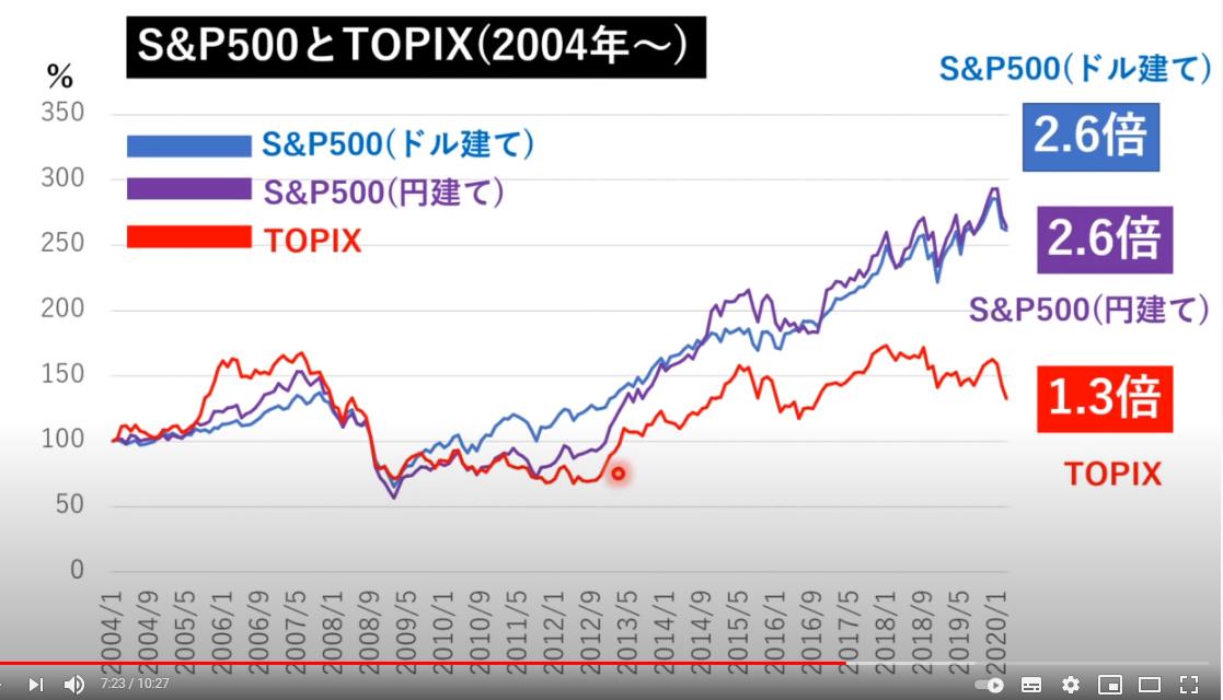 S&P500とTOPIXの比較