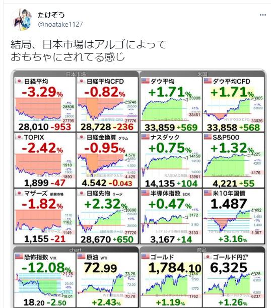 たけぞうの日本市場と米国市場についてのツイート