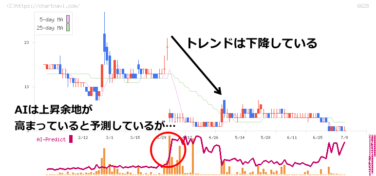 オンキヨーホームエンターテインメントのチャート