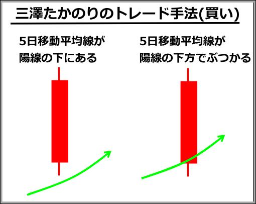 三澤たかのりの投資手法(買い)
