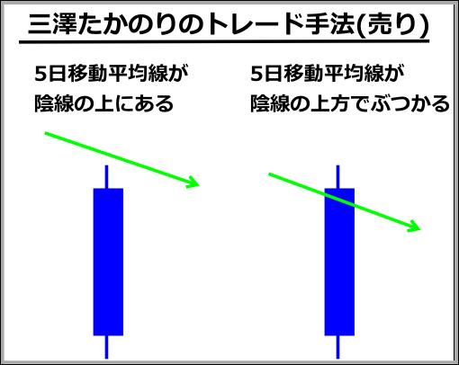 三澤たかのりの投資手法(売り)