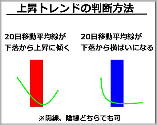 三澤たかのりの上昇トレンドの判断方法