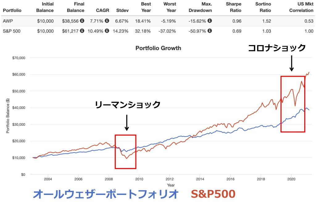オールウェザーポートフォリオとS&P500の比較