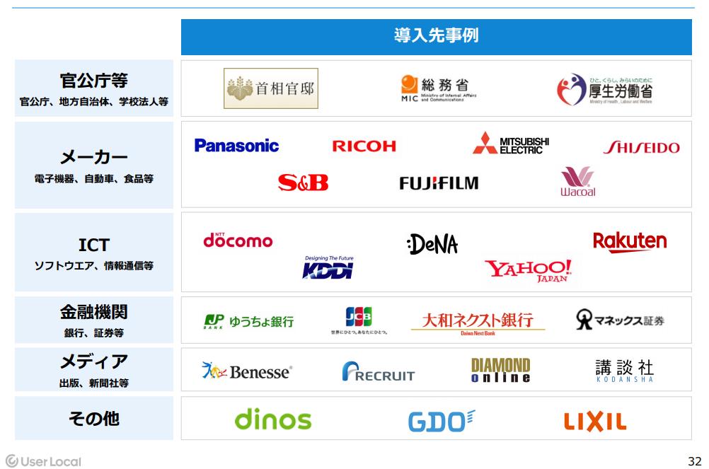 ユーザーローカルのサービスを導入している企業
