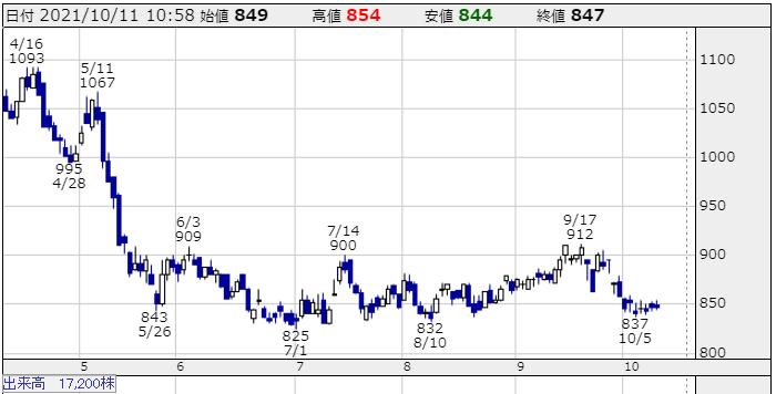 山形銀行のチャート