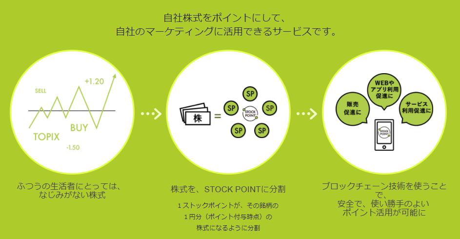 ストックポイントの株価連動型ポイントサービス