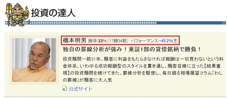 橋本明男の株価予想パフォーマンス