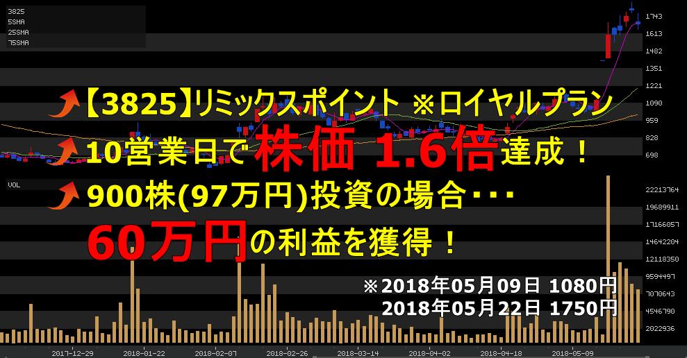 投資顧問ベストプランナー 【3825】リミックスポイント