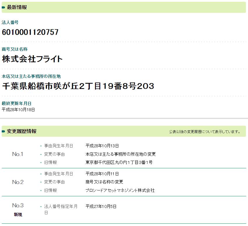 シンクタンク(ThinkTank) 法人情報