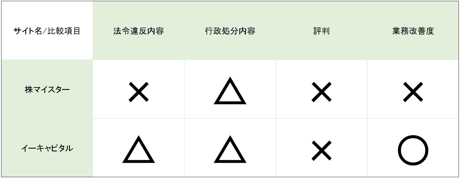 株マイスター VS イーキャピタル