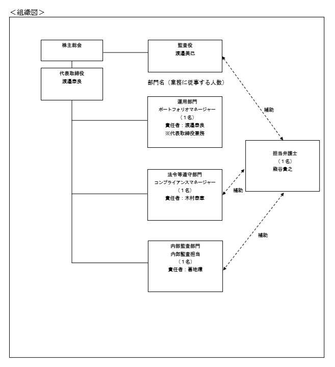 「投資顧問@market」の組織図