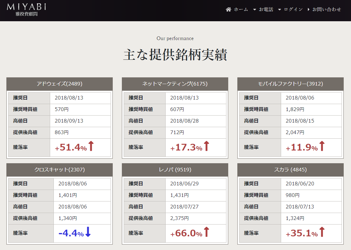 中野稔彦(なかのとしひこ)の株価予想実績